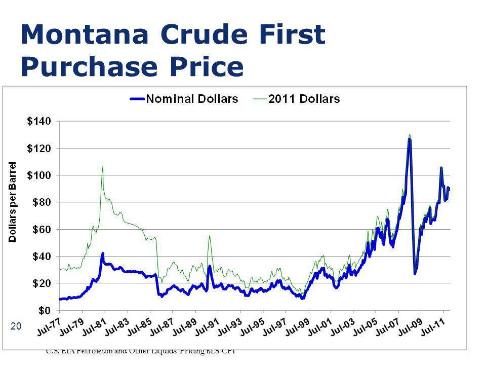 Montana Crude First Purchase Price U.S. EIA Petroleum and Other Liquids Pricing BLS CPI 20