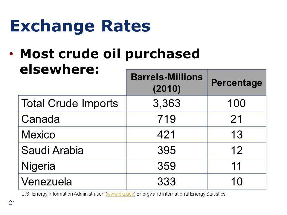 Exchange Rates Barrels-Millions (2010) Percentage Total Crude Imports3,363100 Canada71921 Mexico42113 Saudi Arabia39512 Nigeria35911 Venezuela33310 Most crude oil purchased elsewhere: U.S.