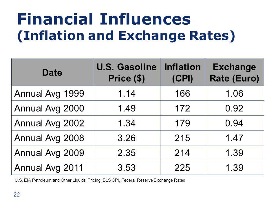 Financial Influences (Inflation and Exchange Rates) Date U.S.