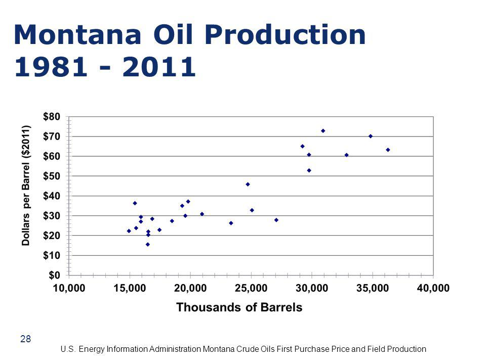 Montana Oil Production 1981 - 2011 U.S. Energy Information Administration Montana Crude Oils First Purchase Price and Field Production 28