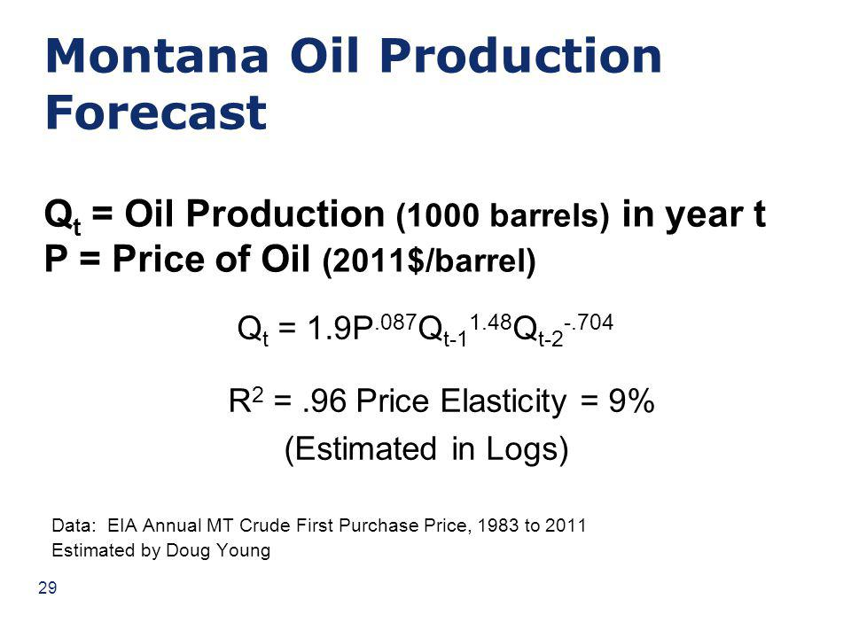 Montana Oil Production Forecast Q t = Oil Production (1000 barrels) in year t P = Price of Oil (2011$/barrel) Q t = 1.9P.087 Q t-1 1.48 Q t-2 -.704 R 2 =.96Price Elasticity = 9% (Estimated in Logs) Data: EIA Annual MT Crude First Purchase Price, 1983 to 2011 Estimated by Doug Young 29