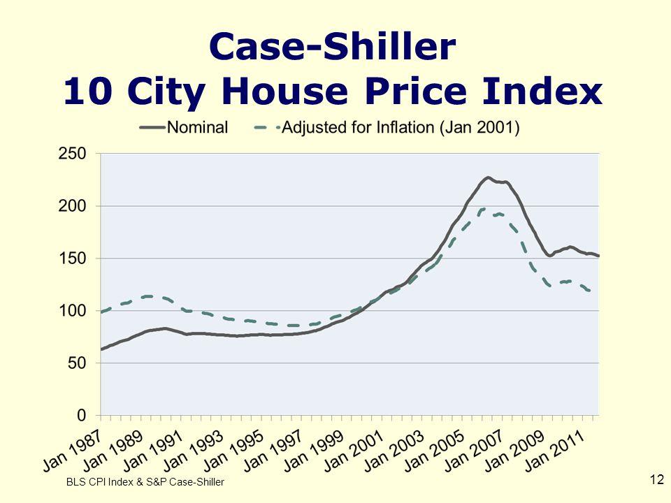 12 Case-Shiller 10 City House Price Index BLS CPI Index & S&P Case-Shiller