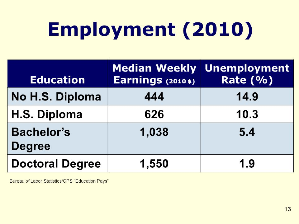 Employment (2010) 13 Education Median Weekly Earnings (2010 $) Unemployment Rate (%) No H.S.