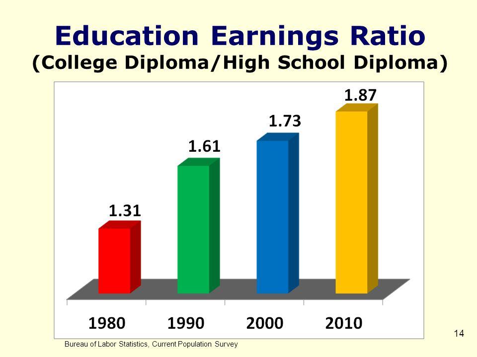 14 Education Earnings Ratio (College Diploma/High School Diploma) Bureau of Labor Statistics, Current Population Survey