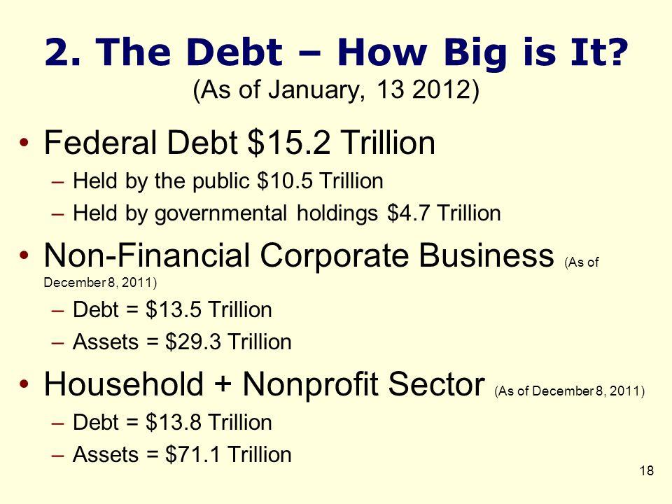 2. The Debt – How Big is It.