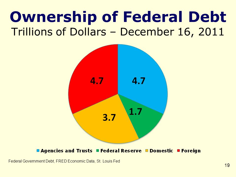 Ownership of Federal Debt Trillions of Dollars – December 16, 2011 19 Federal Government Debt, FRED Economic Data, St.
