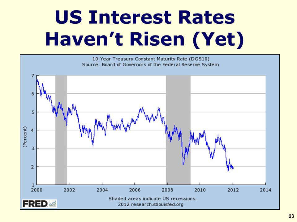US Interest Rates Haven't Risen (Yet) 23