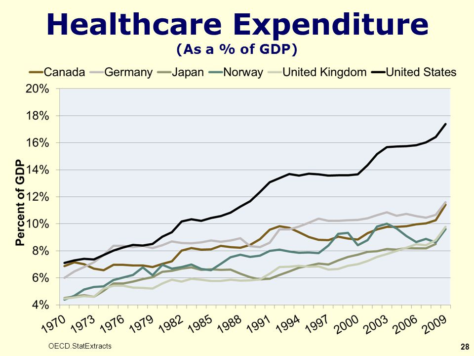Healthcare Expenditure (As a % of GDP) OECD.StatExtracts 28
