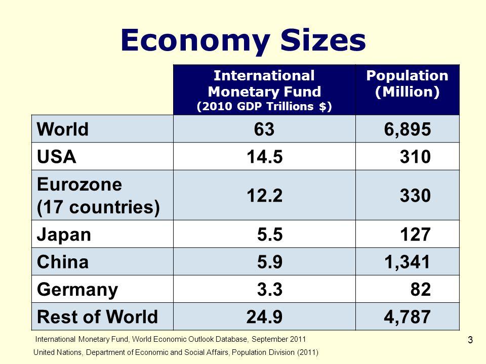 4 World GDP: Historical Trend World Bank national accounts data