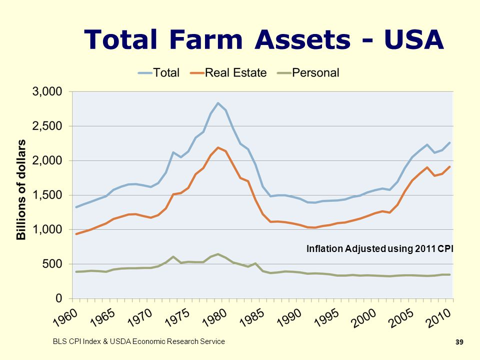 Total Farm Assets - USA 39 BLS CPI Index & USDA Economic Research Service Inflation Adjusted using 2011 CPI