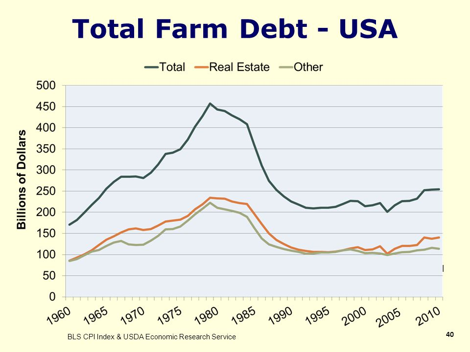 Total Farm Debt - USA 40 Inflation Adjusted using 2011 CPI BLS CPI Index & USDA Economic Research Service