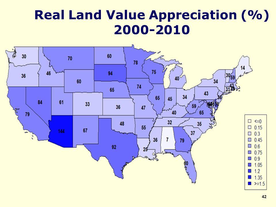 Real Land Value Appreciation (%) 2000-2010 42