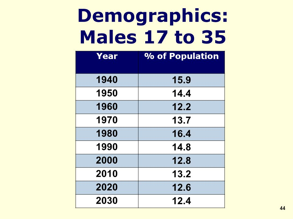 Demographics: Males 17 to 35 Year% of Population 194015.9 195014.4 196012.2 197013.7 198016.4 199014.8 200012.8 201013.2 202012.6 203012.4 44