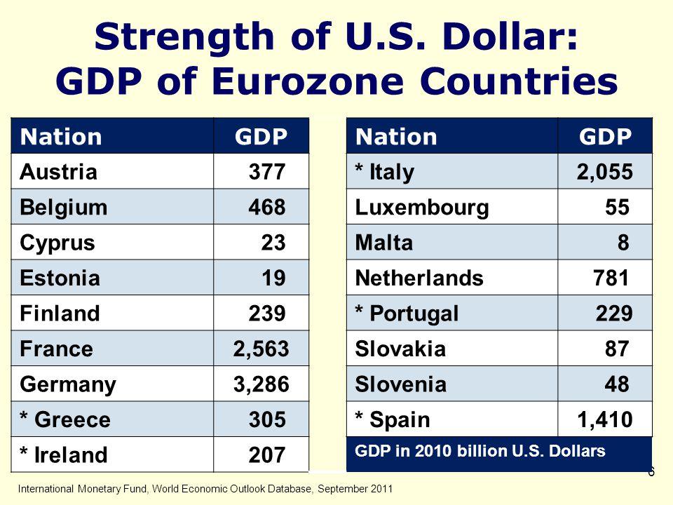 7 Debt as a Percent of GDP (2010) Net DebtTotal Debt Greece143 Japan117220 Portugal8993 France7782 Italy99119 Ireland7895 Spain4960 USA6894 World6480 International Monetary Fund, World Economic Outlook Database, September 2011