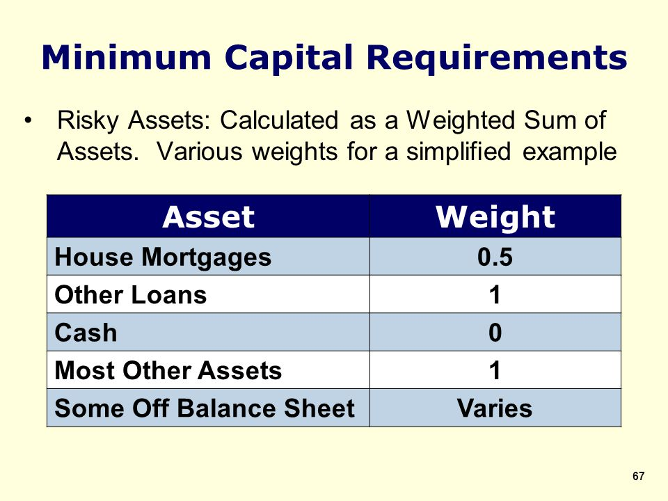 Risky Assets: Calculated as a Weighted Sum of Assets.