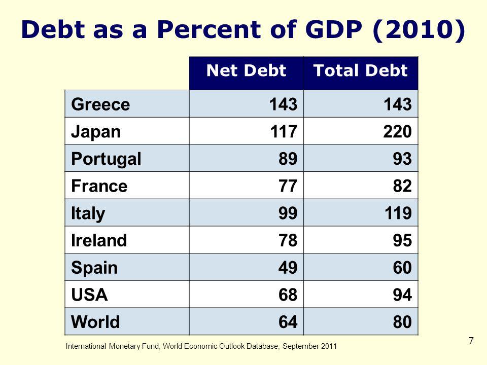 2.The Debt – How Big is It.
