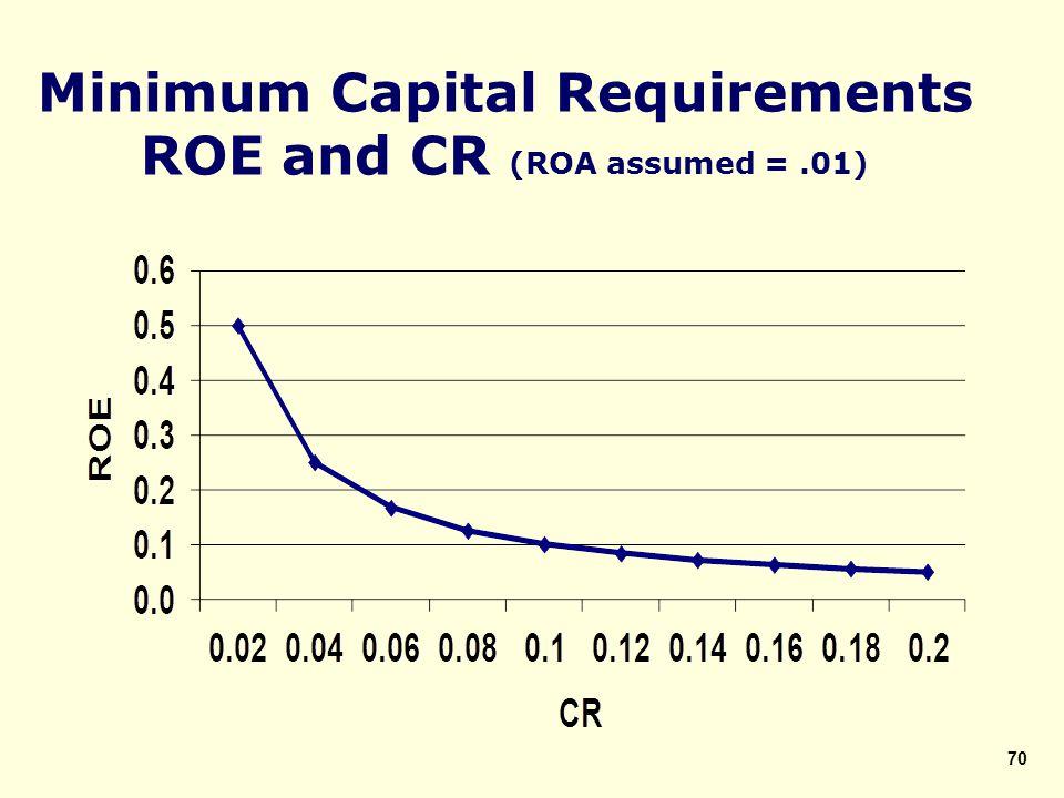 Minimum Capital Requirements ROE and CR (ROA assumed =.01) 70