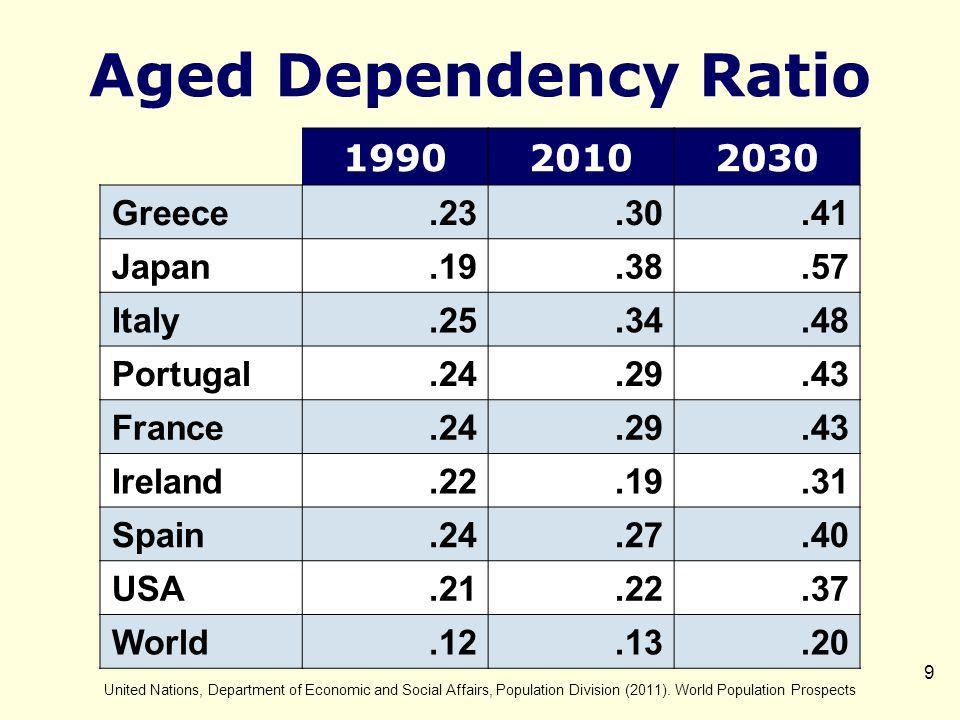 10 U.S. Debt ($15 Trillion) Debt Down Grade Change Bps Cost Billions $ 2030 5075