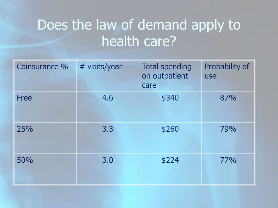Does the law of demand apply to health care? Coinsurance %# visits/yearTotal spending on outpatient care Probability of use Free4.6$34087% 25%3.3$2607