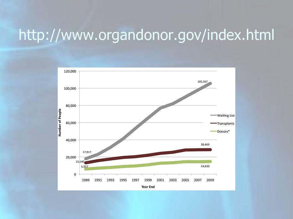http://www.organdonor.gov/index.html