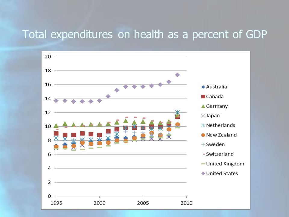 Total expenditures on health as a percent of GDP