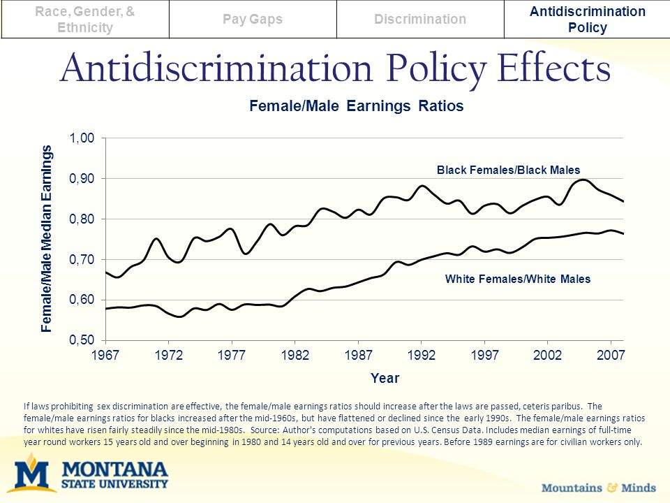 Antidiscrimination Policy Effects Race, Gender, & Ethnicity Pay GapsDiscrimination Antidiscrimination Policy