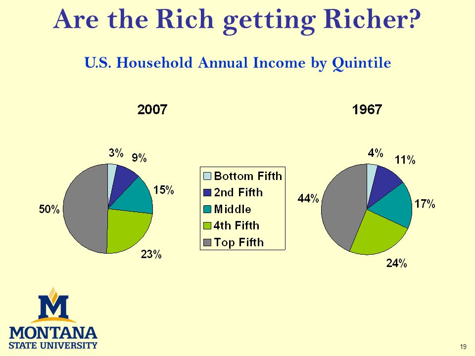 19 Are the Rich getting Richer U.S. Household Annual Income by Quintile
