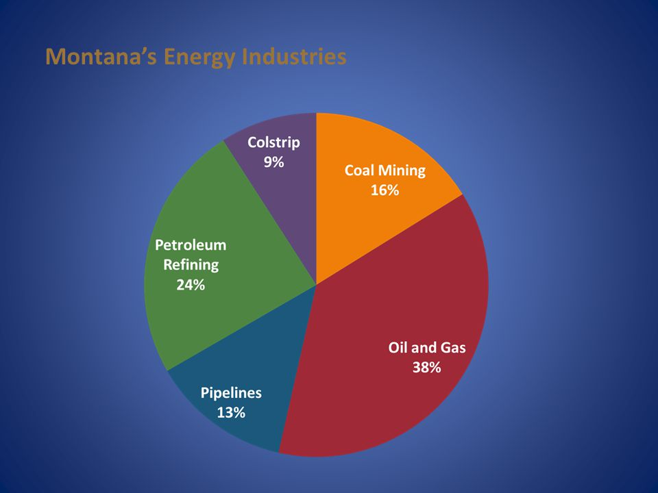 Montana's Energy Industries
