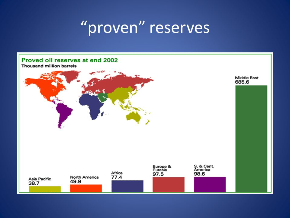 proven reserves