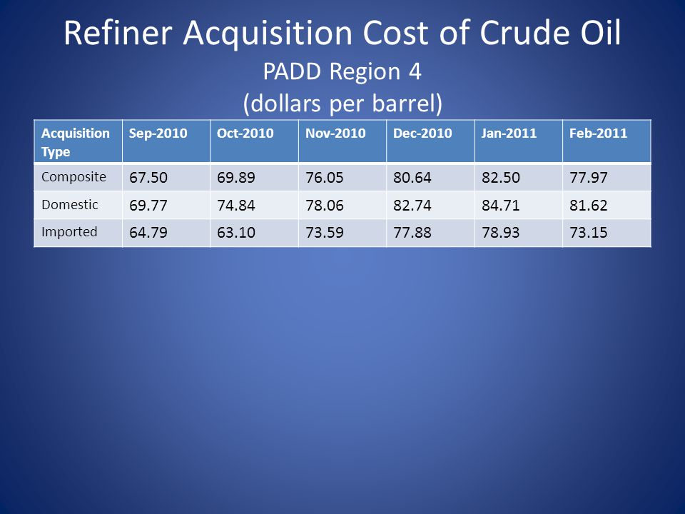 Refiner Acquisition Cost of Crude Oil PADD Region 4 (dollars per barrel) Acquisition Type Sep-2010Oct-2010Nov-2010Dec-2010Jan-2011Feb-2011 Composite 67.5069.8976.0580.6482.5077.97 Domestic 69.7774.8478.0682.7484.7181.62 Imported 64.7963.1073.5977.8878.9373.15