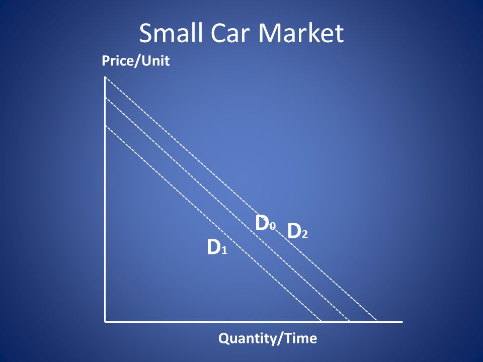 D2D2 D0D0 D1D1 Quantity/Time Price/Unit Small Car Market