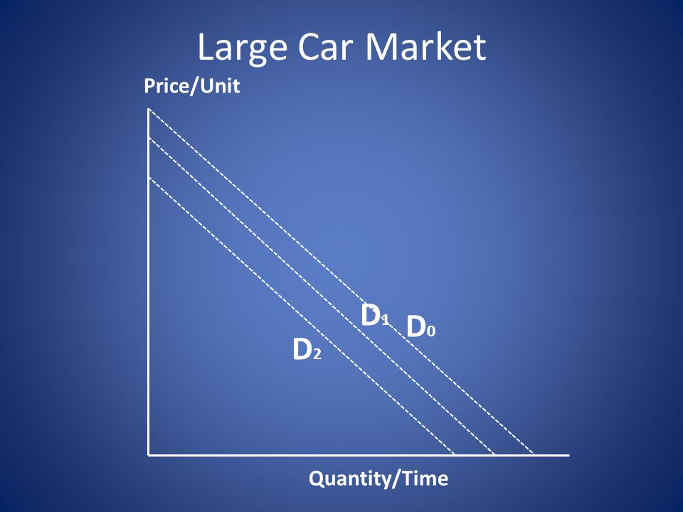 D0D0 D1D1 D2D2 Quantity/Time Price/Unit Large Car Market