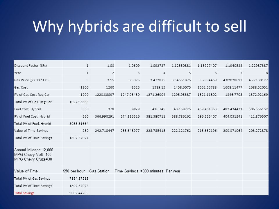 Why hybrids are difficult to sell Discount Factor (3%)11.031.06091.0927271.125508811.159274071.19405231.22987387 Year12345678 Gas Price ($3.00 *1.05)33.153.30753.4728753.646518753.828844694.020286924.22130127 Gas Cost1200126013231389.151458.60751531.537881608.114771688.52051 PV of Gas Cost Reg Car12001223.300971247.054391271.269041295.953871321.118021346.77081372.92169 Total PV of Gas, Reg Car10278.3888 Fuel Cost, Hybrid360378396.9416.745437.58225459.461363482.434431506.556152 PV of Fuel Cost, Hybrid360366.990291374.116316381.380711388.786162396.335407404.031241411.876507 Total PV of Fuel, Hybrid3083.51664 Value of Time Savings250242.718447235.648977228.785415222.121762215.652196209.371064203.272878 Total PV of Time Savings1807.57074 Annual Mileage 12,000 MPG Chevy Volt=100 MPG Chevy Cruze=30 Value of Time$50 per hourGas StationTime Savings=300 minutesPer year Total PV of Gas Savings7194.87215 Total PV of Time Savings1807.57074 Total Savings9002.44289