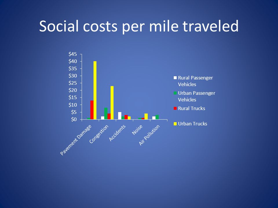 Social costs per mile traveled