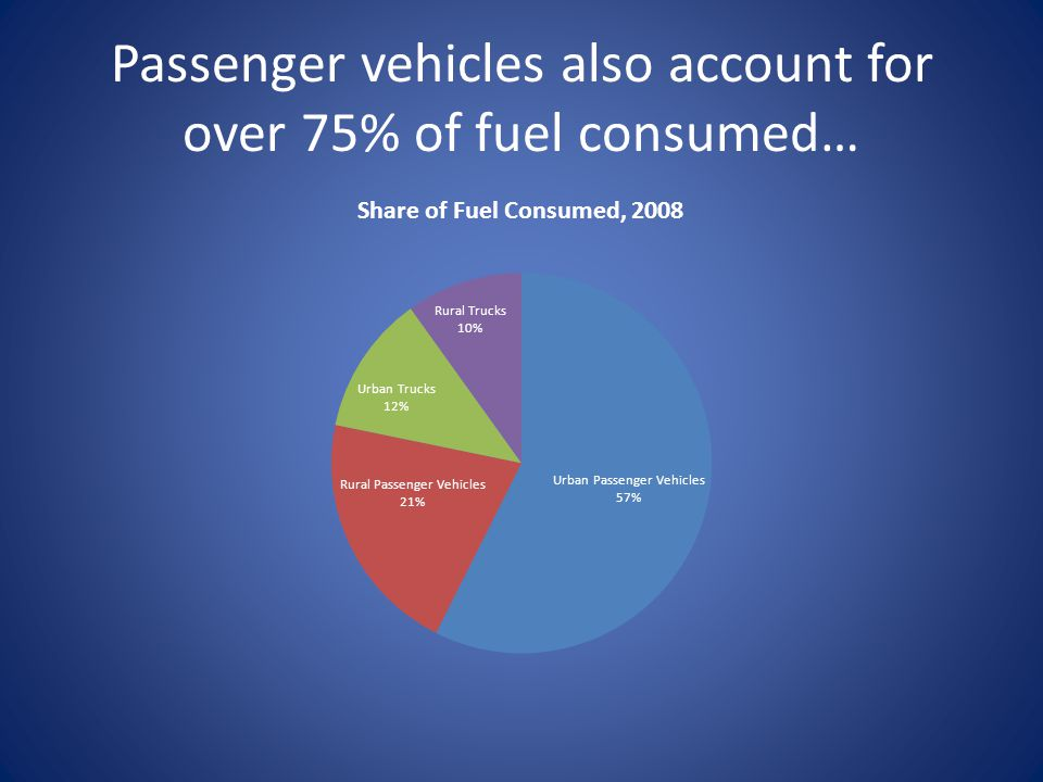 Passenger vehicles also account for over 75% of fuel consumed…