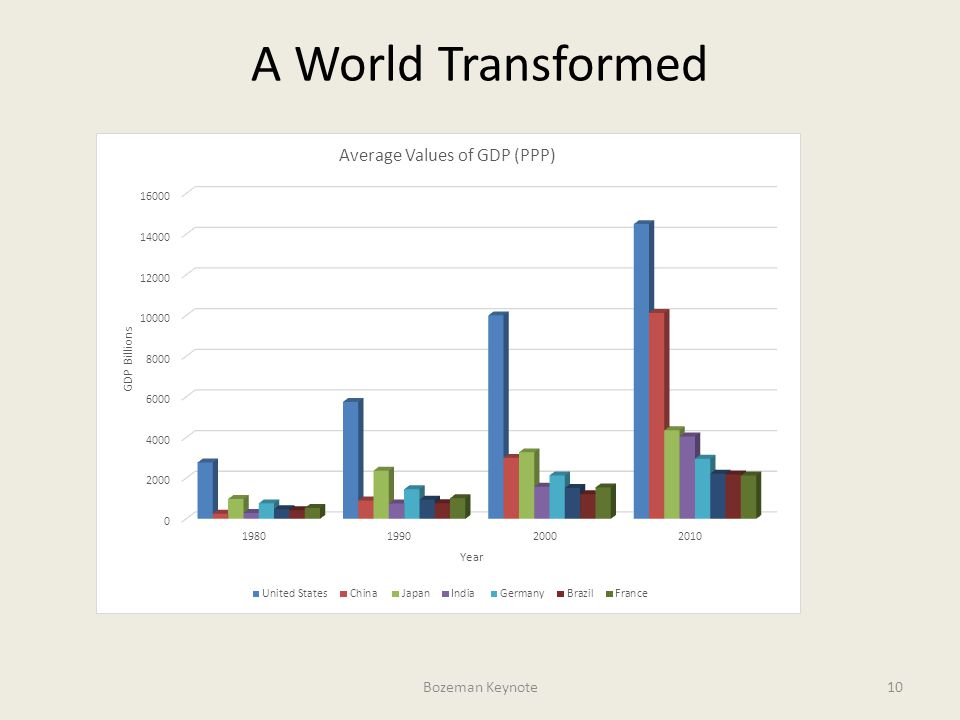 Source: International Monetary Fund, United Nations, and World Bank Bozeman Keynote10 A World Transformed