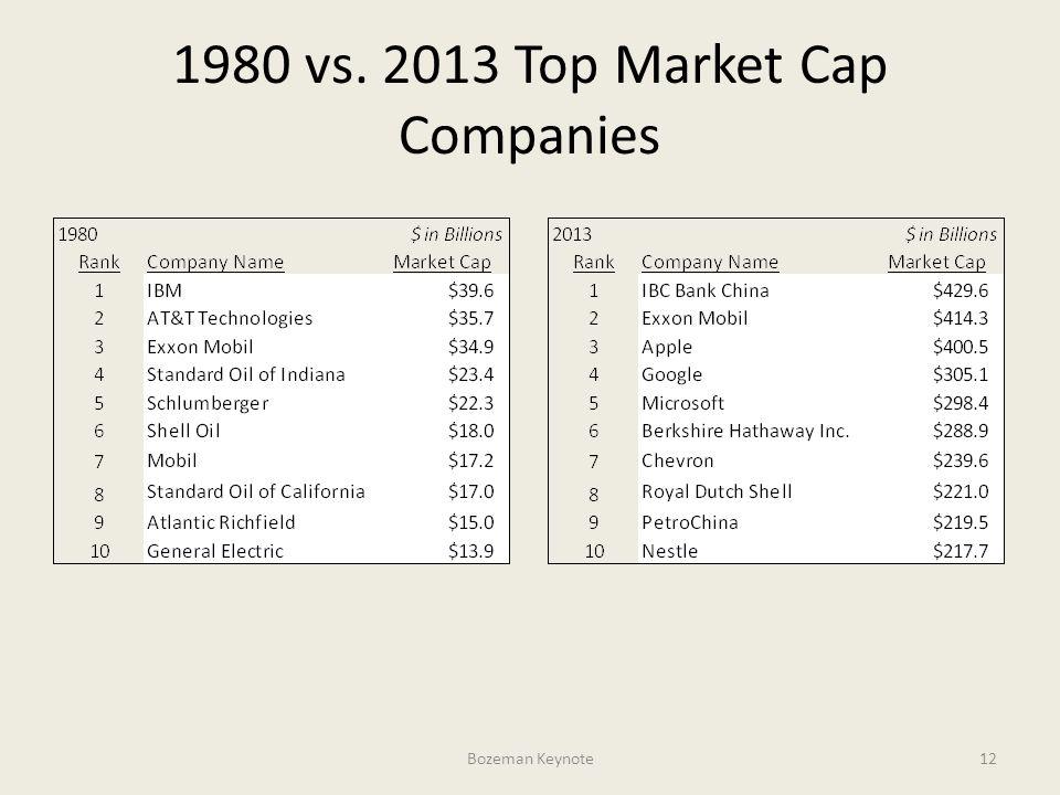 1980 vs. 2013 Top Market Cap Companies Bozeman Keynote12