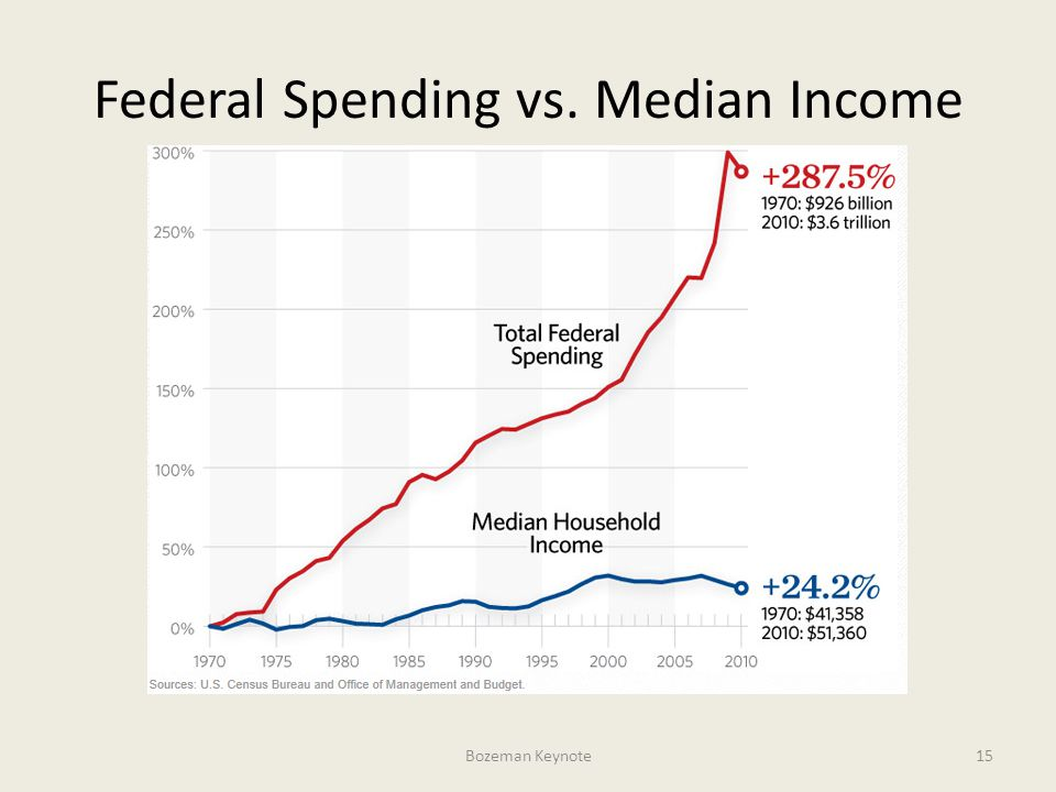 Federal Spending vs. Median Income Bozeman Keynote15
