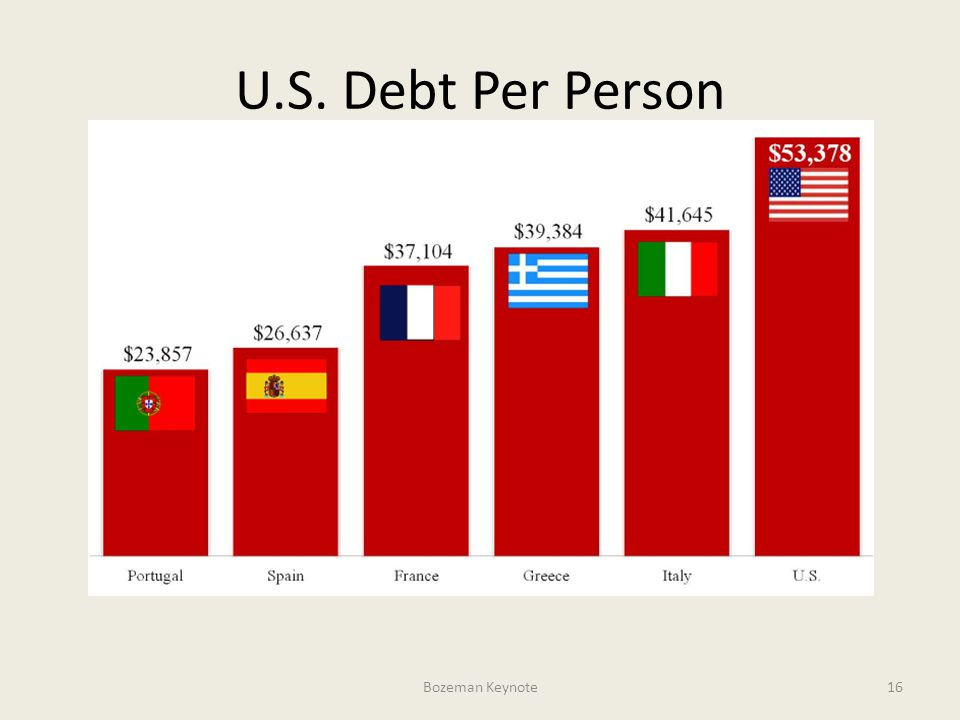 U.S. Debt Per Person Bozeman Keynote16