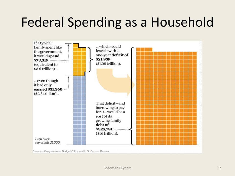 Federal Spending as a Household Bozeman Keynote17