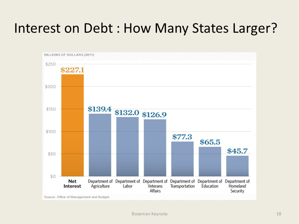Interest on Debt : How Many States Larger Bozeman Keynote18