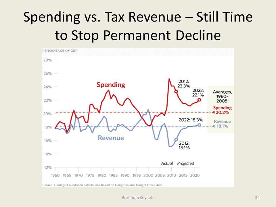 Spending vs. Tax Revenue – Still Time to Stop Permanent Decline Bozeman Keynote34
