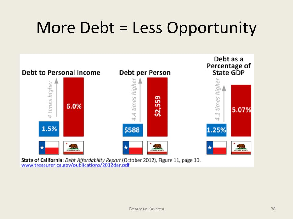 More Debt = Less Opportunity Bozeman Keynote38