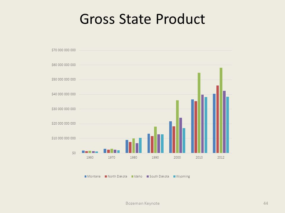 Bozeman Keynote44 Gross State Product