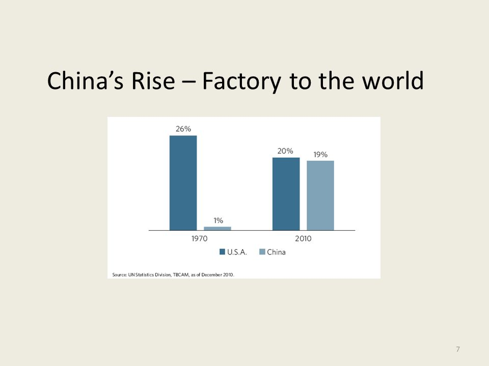 7 China's Rise – Factory to the world