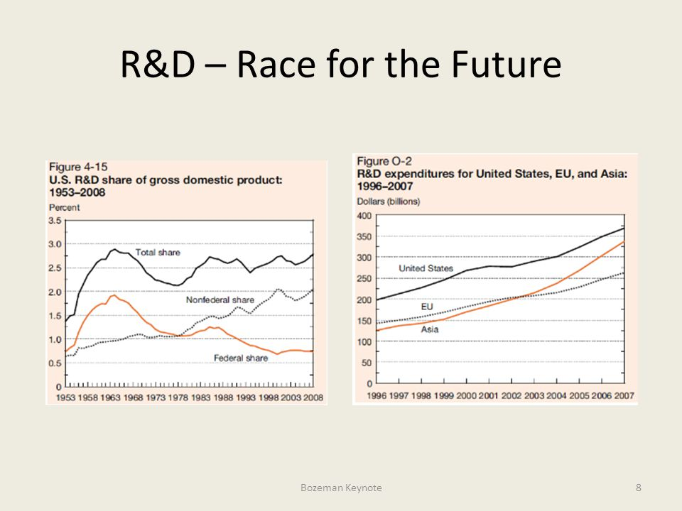 R&D – Race for the Future Bozeman Keynote8