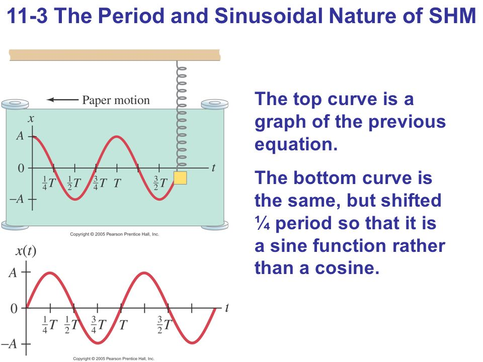 11-3 The Period and Sinusoidal Nature of SHM The top curve is a graph of the previous equation. The bottom curve is the same, but shifted ¼ period so