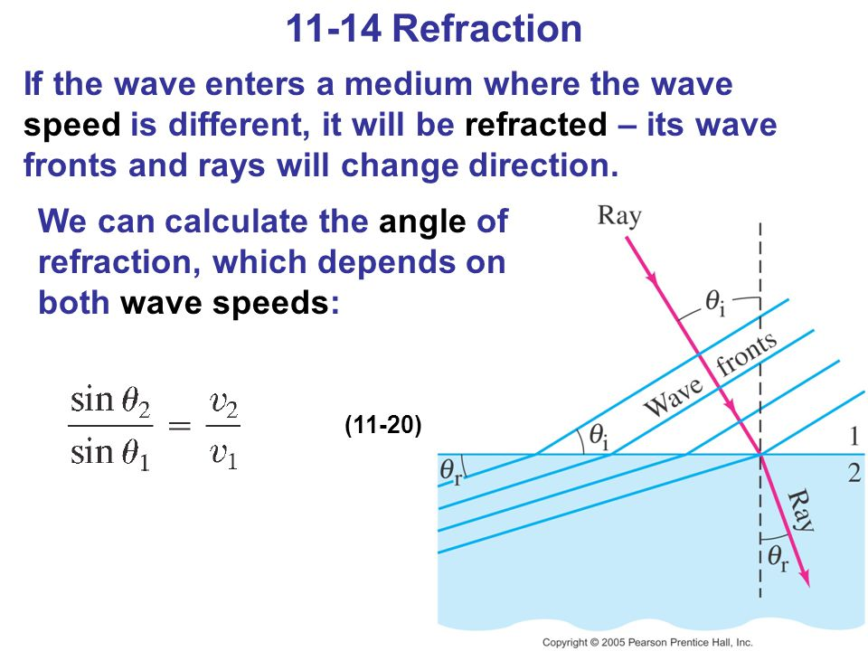 11-14 Refraction If the wave enters a medium where the wave speed is different, it will be refracted – its wave fronts and rays will change direction.