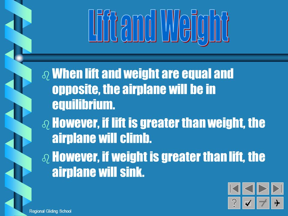 Regional Gliding School b b When lift and weight are equal and opposite, the airplane will be in equilibrium.