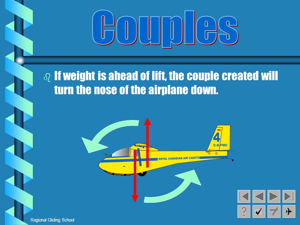 Regional Gliding School b b If weight is ahead of lift, the couple created will turn the nose of the airplane down.